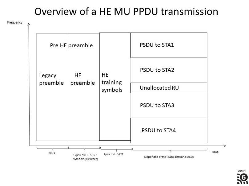 DL OFDMA transmission overview