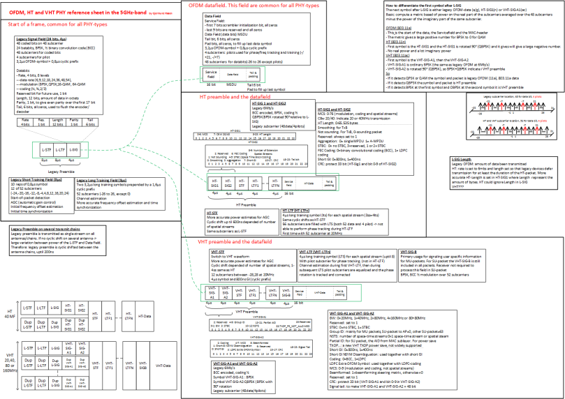 ODFM, HT and VHT PHY reference cheat sheets