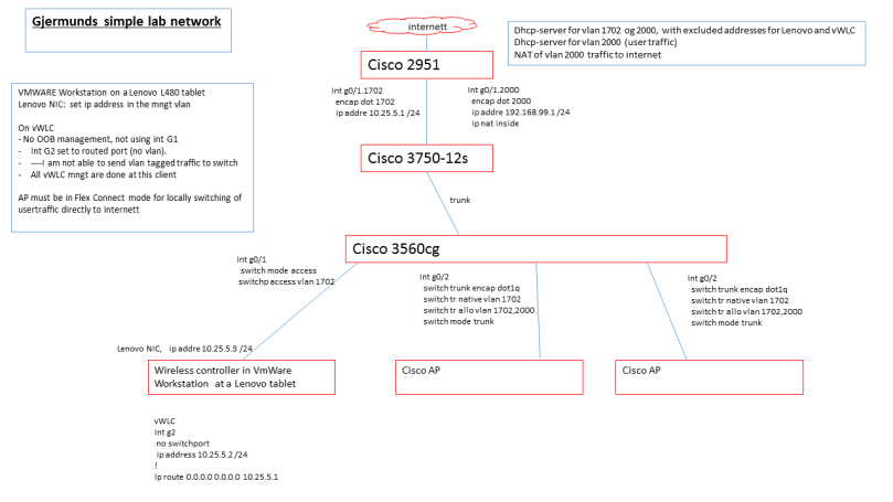 Cisco 9800 CL and AP in FlexConnect – gjermundraaen